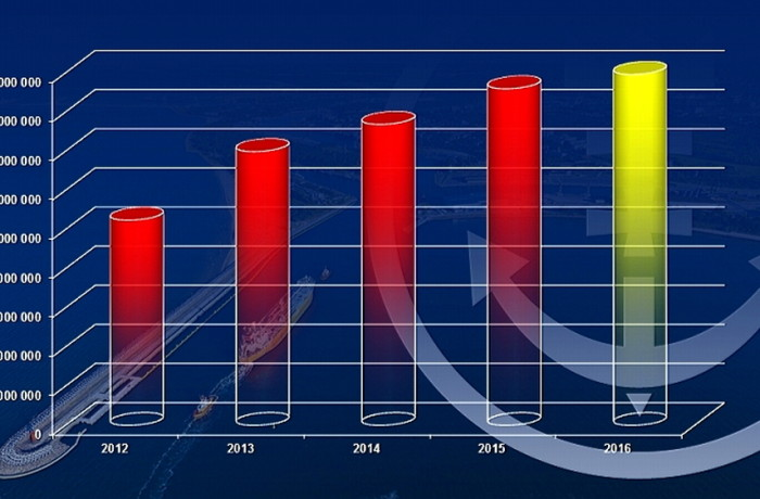 This graph shows a dynamic growth of cargo handling in the Port of Gdansk. Fig.: PGA