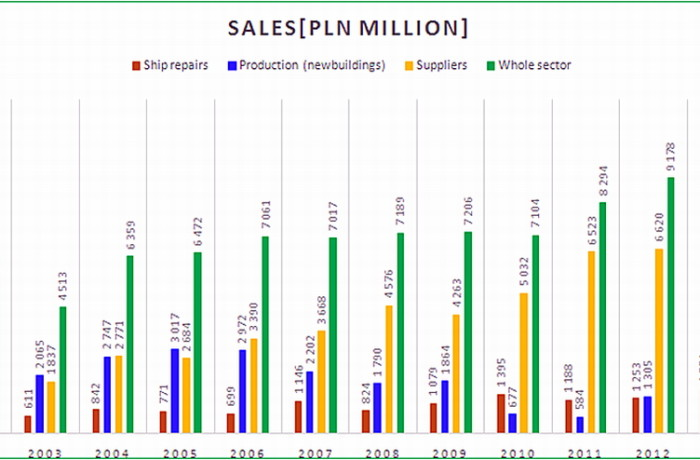 Sales figures for the shipbuilding industry in Poland in the years 2000 - 2015. Source: Forum Okrętowe.