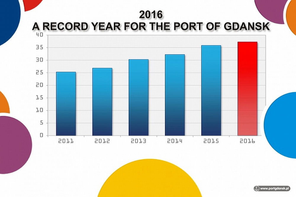 Transhipment volumes at the Port of Gdansk in the years 2011-2016. Fig.: Port of Gdansk
