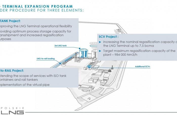 Świnoujście LNG Terminal expansion program