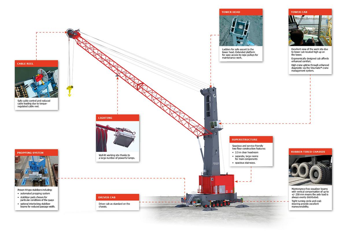 HES Gdynia Bulk Terminal expands its crane fleet