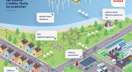 Baltic Power project