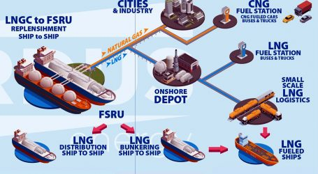 Gaz-System launches market consultation on the open season procedure for the fsru terminal